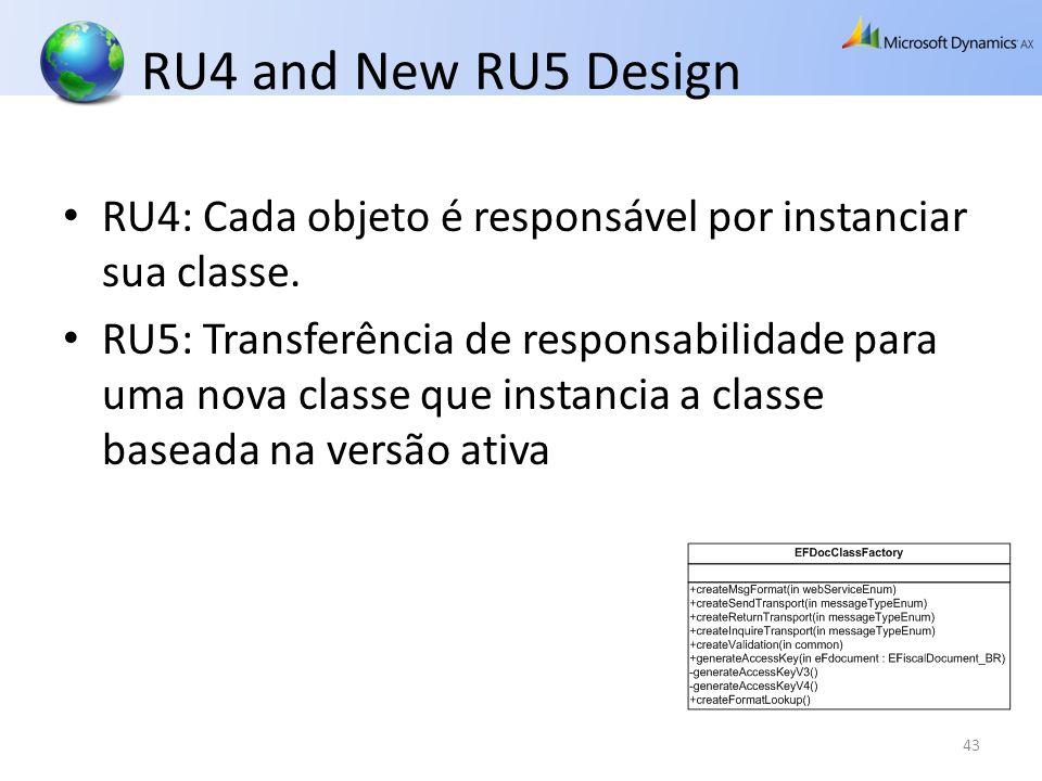 RU4 and New RU5 Design RU4: Cada objeto é responsável por instanciar sua classe. RU5: Transferência de responsabilidade para uma nova classe que insta