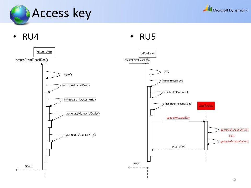 RU4 RU5 45 Access key