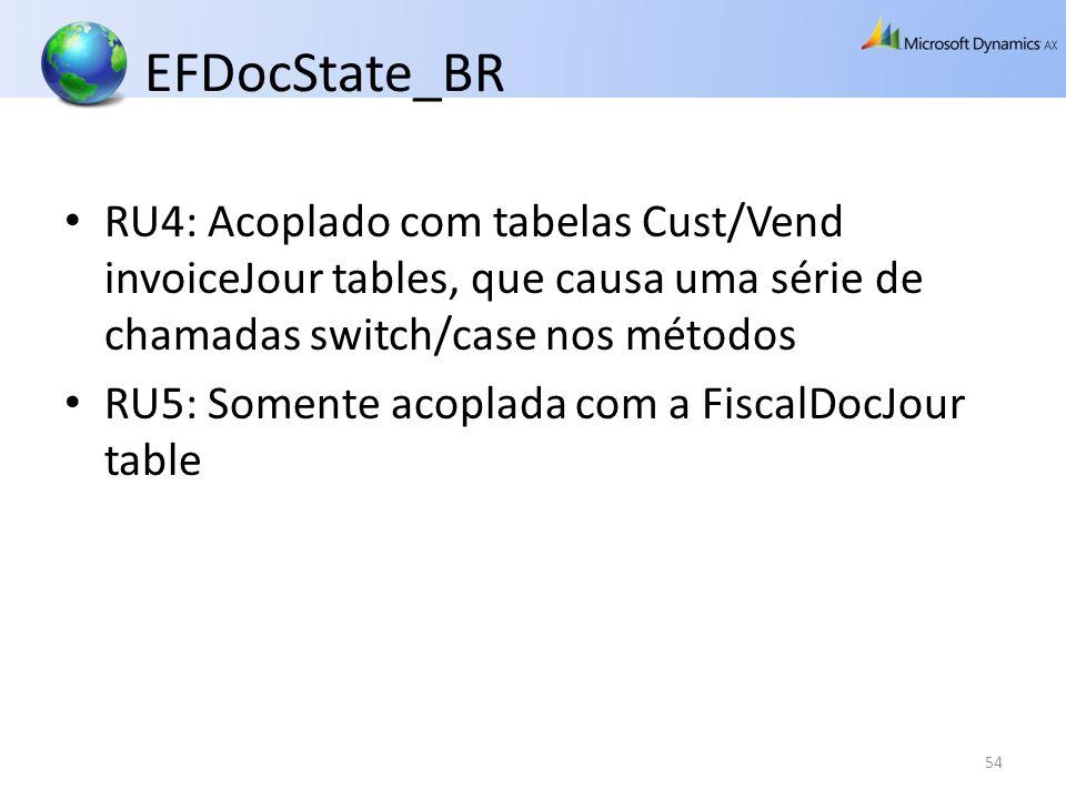 EFDocState_BR RU4: Acoplado com tabelas Cust/Vend invoiceJour tables, que causa uma série de chamadas switch/case nos métodos RU5: Somente acoplada co
