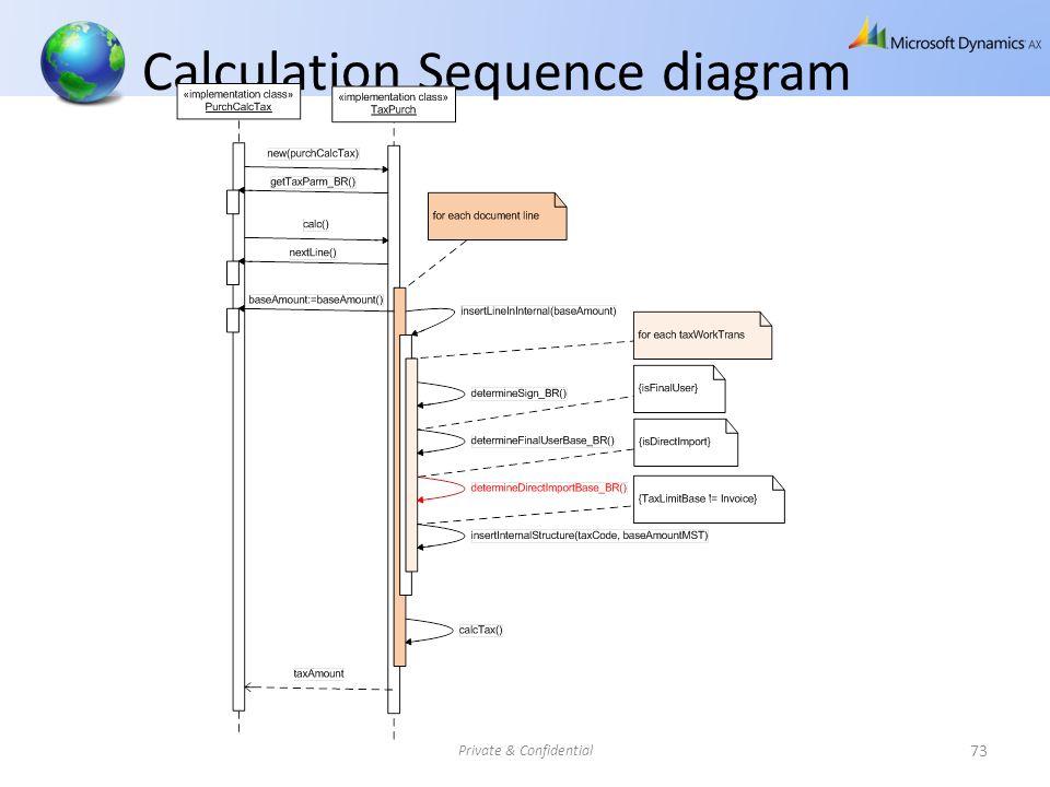 Calculation Sequence diagram Private & Confidential 73