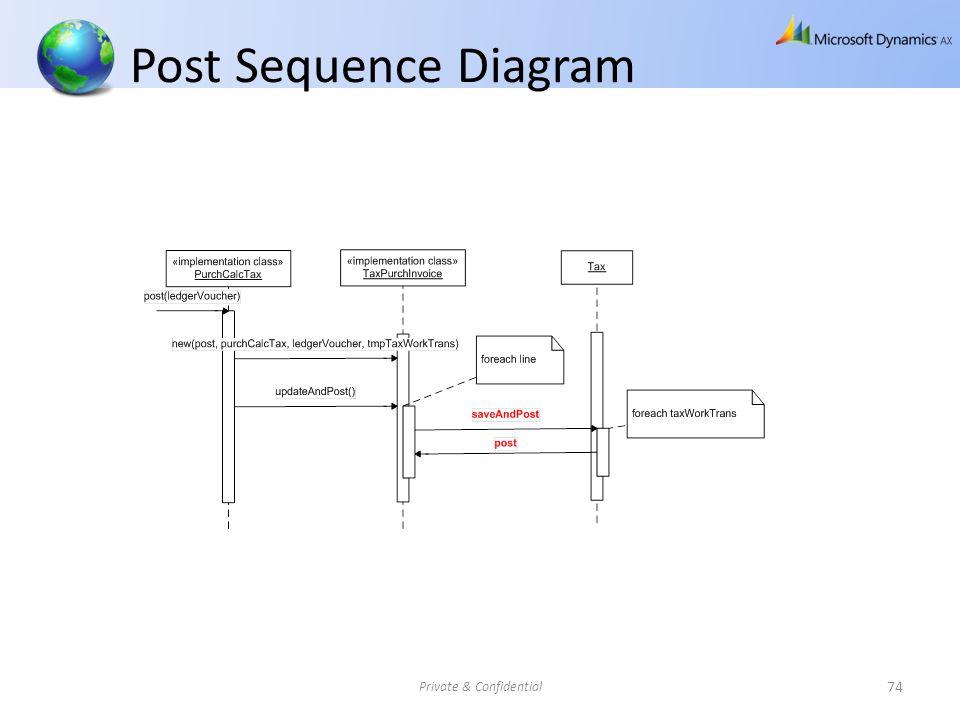 Post Sequence Diagram Private & Confidential 74