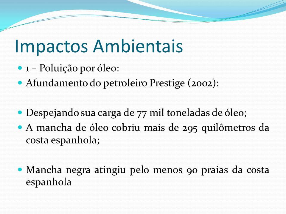 Impactos Ambientais 1 – Poluição por óleo: Afundamento do petroleiro Prestige (2002): Despejando sua carga de 77 mil toneladas de óleo; A mancha de óleo cobriu mais de 295 quilômetros da costa espanhola; Mancha negra atingiu pelo menos 90 praias da costa espanhola