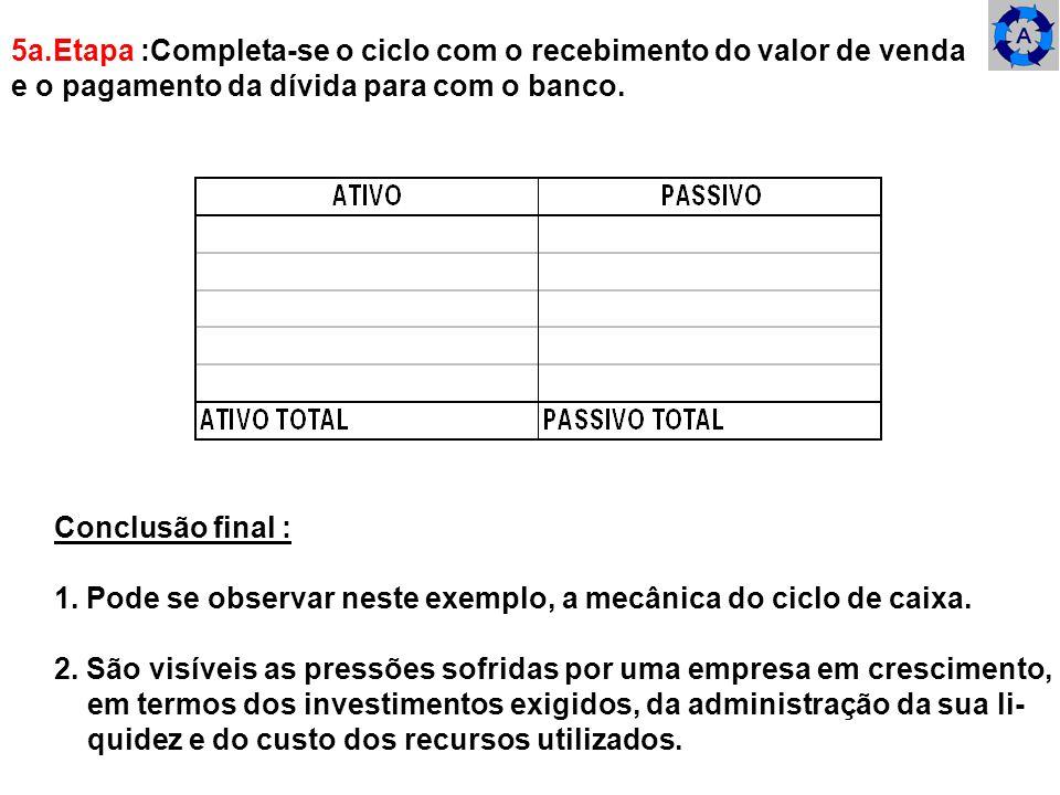 5a.Etapa :Completa-se o ciclo com o recebimento do valor de venda e o pagamento da dívida para com o banco. Conclusão final : 1. Pode se observar nest