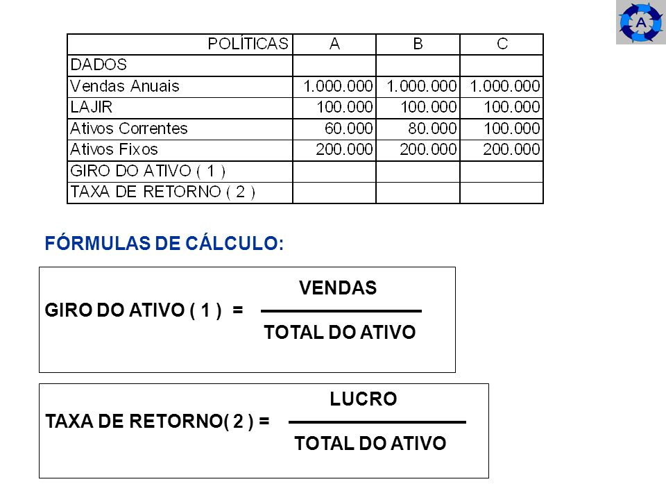 FÓRMULAS DE CÁLCULO: VENDAS GIRO DO ATIVO ( 1 ) = TOTAL DO ATIVO LUCRO TAXA DE RETORNO( 2 ) = TOTAL DO ATIVO