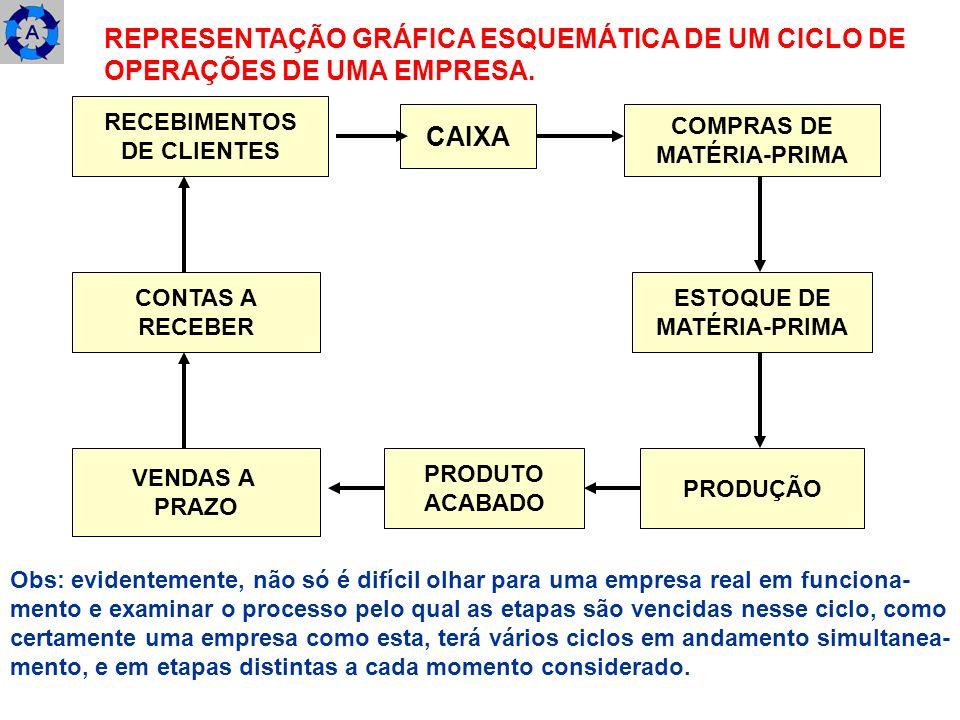3.2) EXEMPLO NUMÉRICO DE UM CICLO DE OPERAÇÕES DE UMA EMPRESA - REPRESENTAÇÃO GRÁFICA ESQUEMÁTICA.