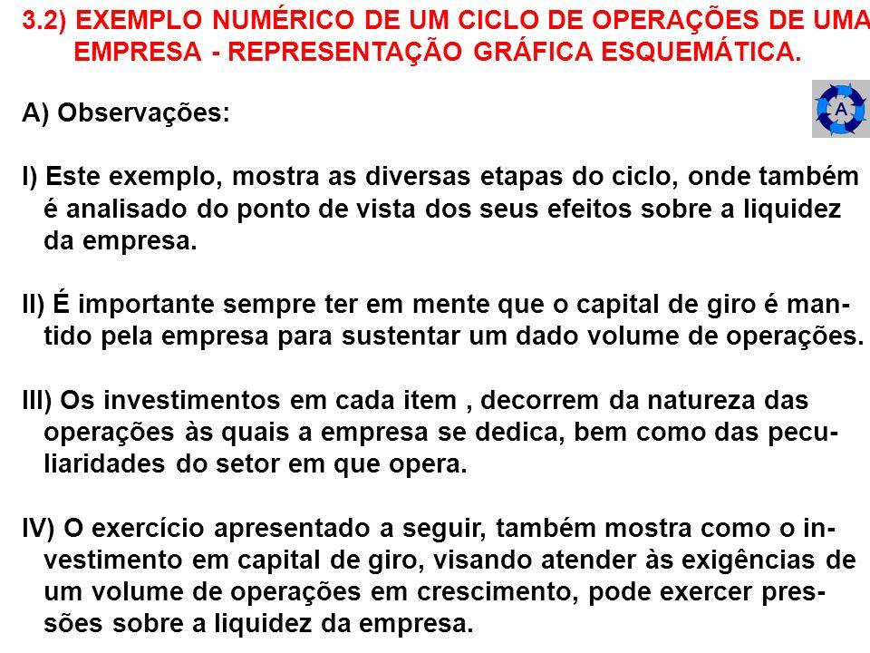 3.2) EXEMPLO NUMÉRICO DE UM CICLO DE OPERAÇÕES DE UMA EMPRESA - REPRESENTAÇÃO GRÁFICA ESQUEMÁTICA. A) Observações: I) Este exemplo, mostra as diversas