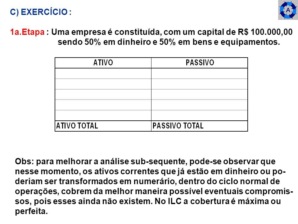 C) EXERCÍCIO : 1a.Etapa : Uma empresa é constituída, com um capital de R$ 100.000,00 sendo 50% em dinheiro e 50% em bens e equipamentos. Obs: para mel