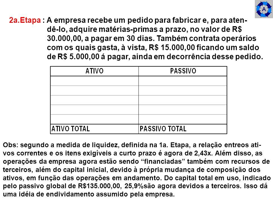 2a.Etapa : A empresa recebe um pedido para fabricar e, para aten- dê-lo, adquire matérias-primas a prazo, no valor de R$ 30.000,00, a pagar em 30 dias