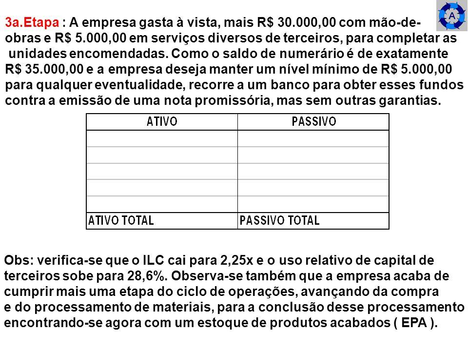3a.Etapa : A empresa gasta à vista, mais R$ 30.000,00 com mão-de- obras e R$ 5.000,00 em serviços diversos de terceiros, para completar as unidades en
