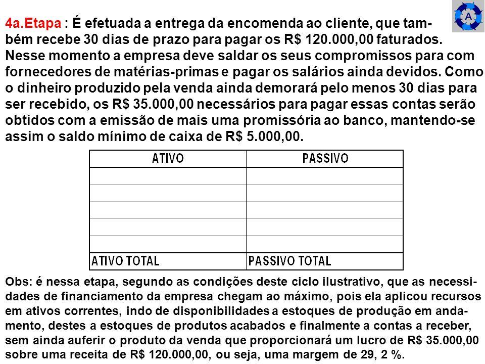 4a.Etapa : É efetuada a entrega da encomenda ao cliente, que tam- bém recebe 30 dias de prazo para pagar os R$ 120.000,00 faturados. Nesse momento a e