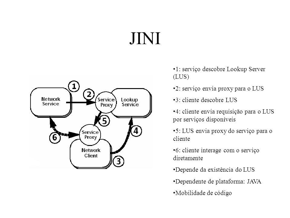 JINI 1: serviço descobre Lookup Server (LUS) 2: serviço envia proxy para o LUS 3: cliente descobre LUS 4: cliente envia requisição para o LUS por serv