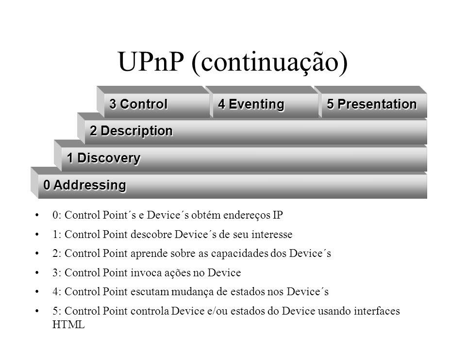 UPnP (continuação) UPnP Device Architecture UDPUDP IPIP HTTPU/MUHTTPU/MU GENAGENASSDPSSDP SOAPSOAP HTTPHTTP HTTPHTTP GENAGENA TCPTCP UPnP Forum UPnP vendor Sistema operacional de suporte Rede Física de suporte