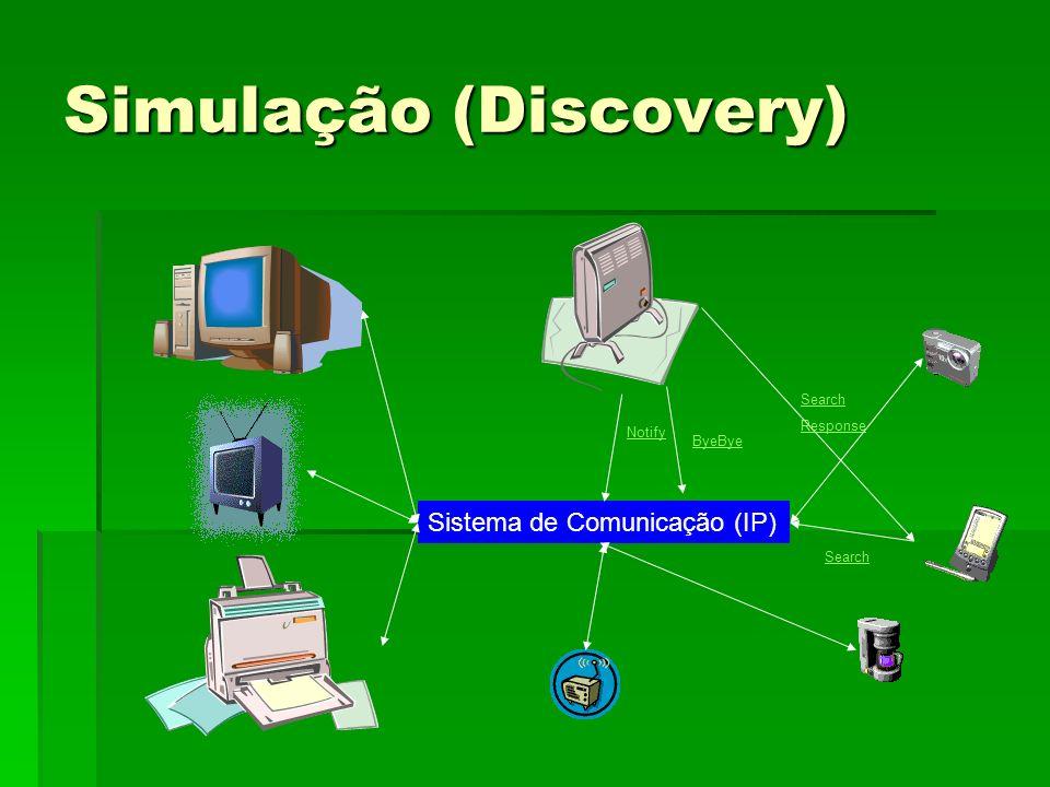 Simulação (Discovery) Sistema de Comunicação (IP) Notify Search ByeBye Search Response