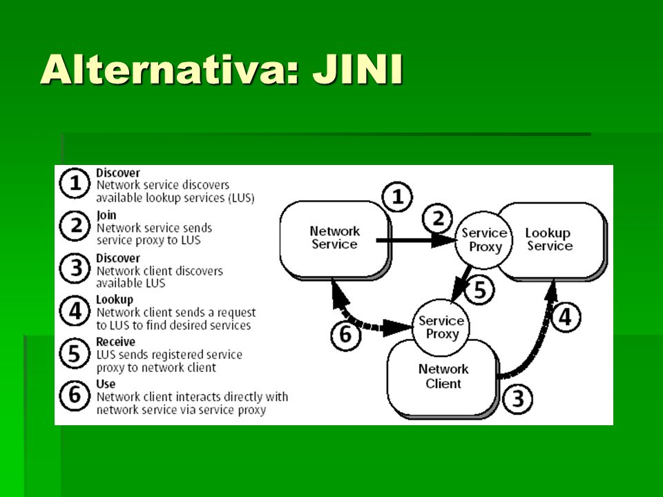 Alternativa: JINI