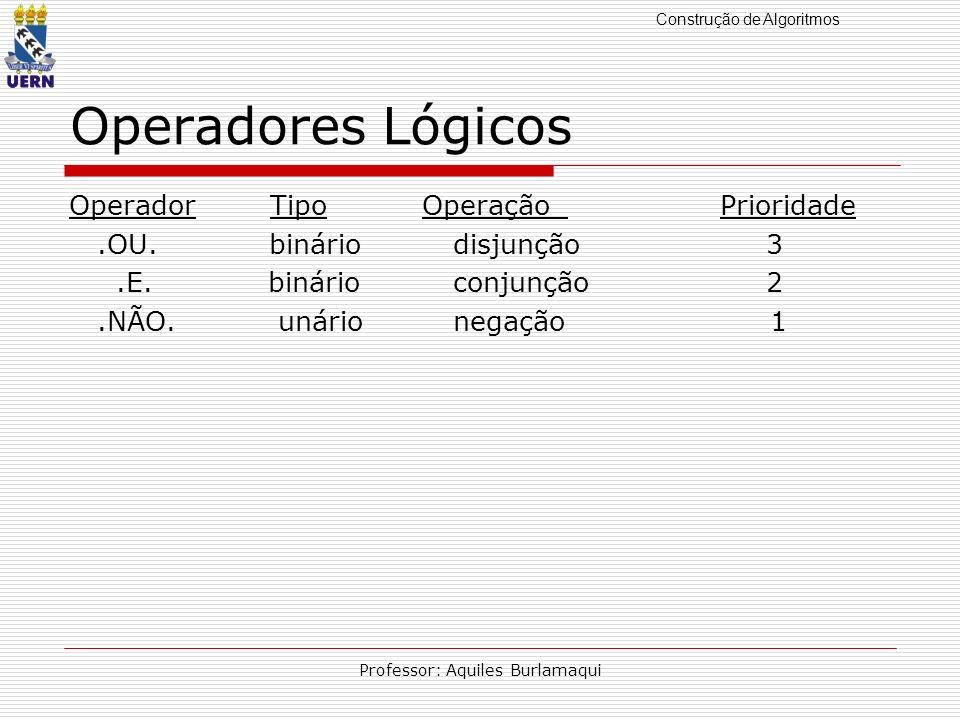 Construção de Algoritmos Professor: Aquiles Burlamaqui Operadores Lógicos Operador Tipo Operação Prioridade.OU. bináriodisjunção 3.E. binárioconjunção