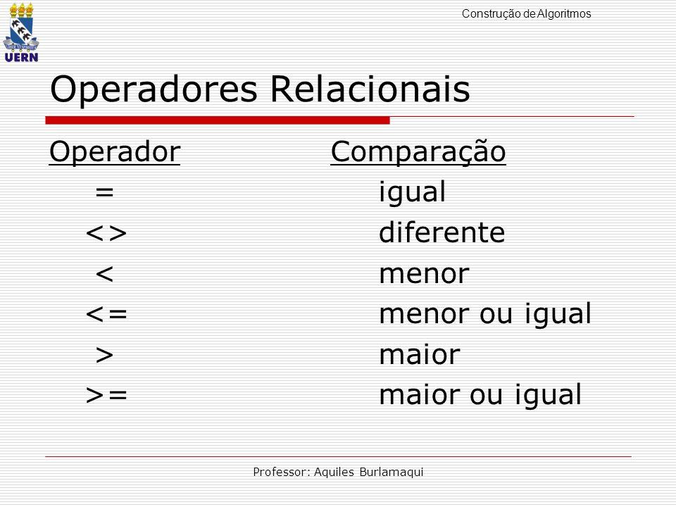 Construção de Algoritmos Professor: Aquiles Burlamaqui Operadores Relacionais Operador Comparação = igual <> diferente < menor <= menor ou igual > mai