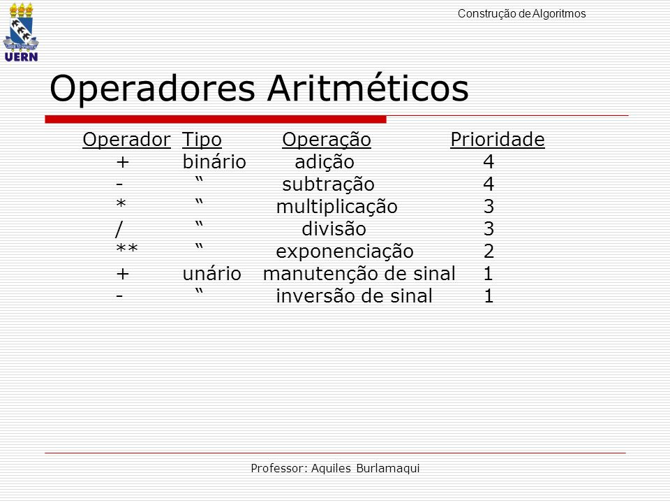 Construção de Algoritmos Professor: Aquiles Burlamaqui Operadores Aritméticos OperadorTipo OperaçãoPrioridade +binário adição 4 - subtração 4 * multip