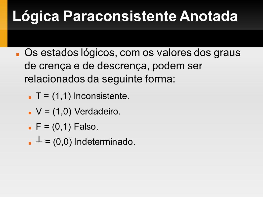 Lógica Paraconsistente Anotada Os estados lógicos, com os valores dos graus de crença e de descrença, podem ser relacionados da seguinte forma: T = (1