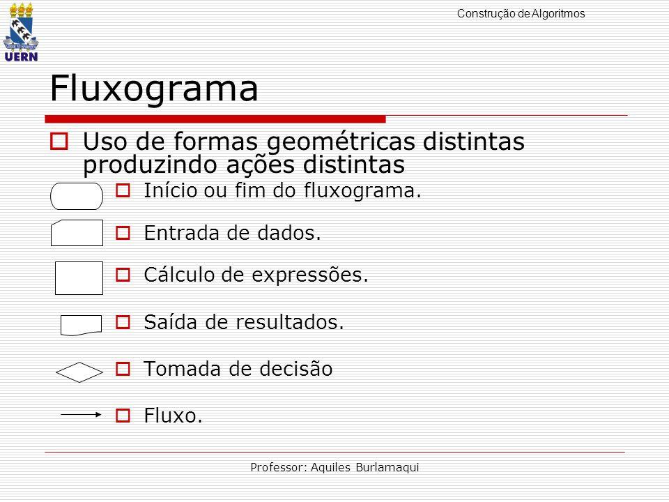 Construção de Algoritmos Professor: Aquiles Burlamaqui Fluxograma Uso de formas geométricas distintas produzindo ações distintas Início ou fim do flux
