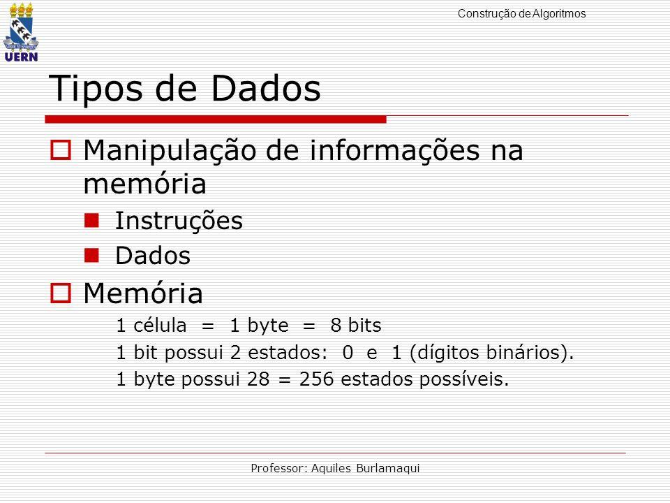 Construção de Algoritmos Professor: Aquiles Burlamaqui Tipos de Dados Manipulação de informações na memória Instruções Dados Memória 1 célula = 1 byte