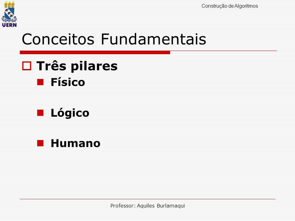 Construção de Algoritmos Professor: Aquiles Burlamaqui Conceitos Fundamentais Três pilares Físico Hardware (CPU + Periféricos) Lógico Firmware (Instruções de Fábrica) Software (Programas) Algoritmo Humano Peopleware (Profissionais)
