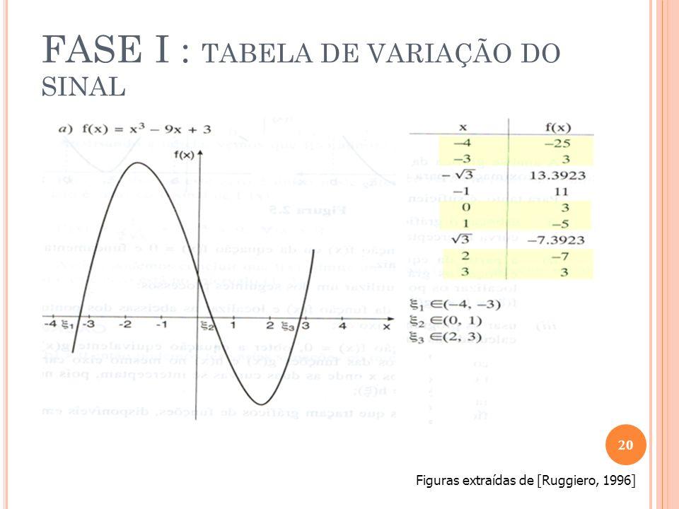 FASE I : TABELA DE VARIAÇÃO DO SINAL Figuras extraídas de [Ruggiero, 1996]