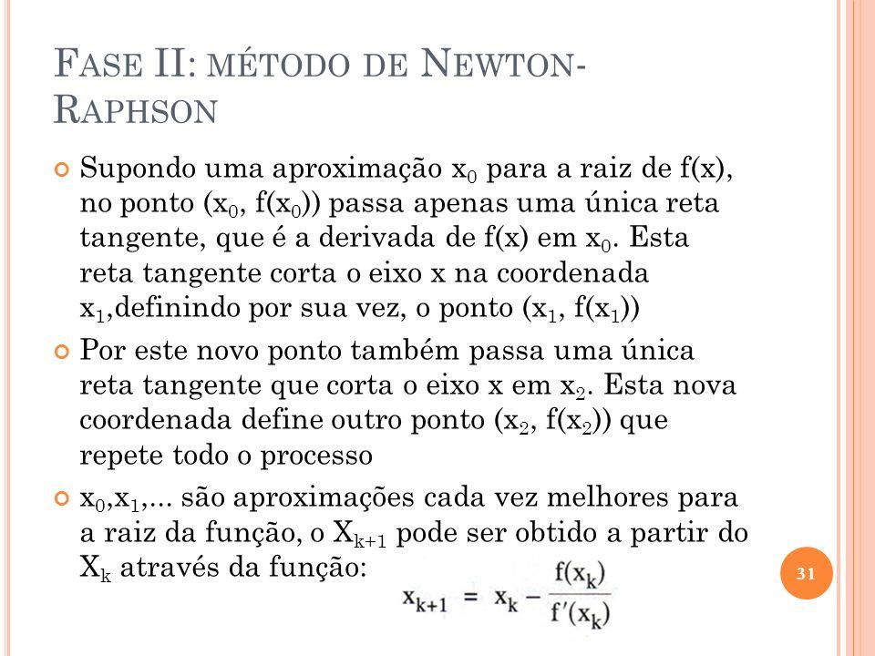 F ASE II: MÉTODO DE N EWTON - R APHSON Supondo uma aproximação x 0 para a raiz de f(x), no ponto (x 0, f(x 0 )) passa apenas uma única reta tangente,