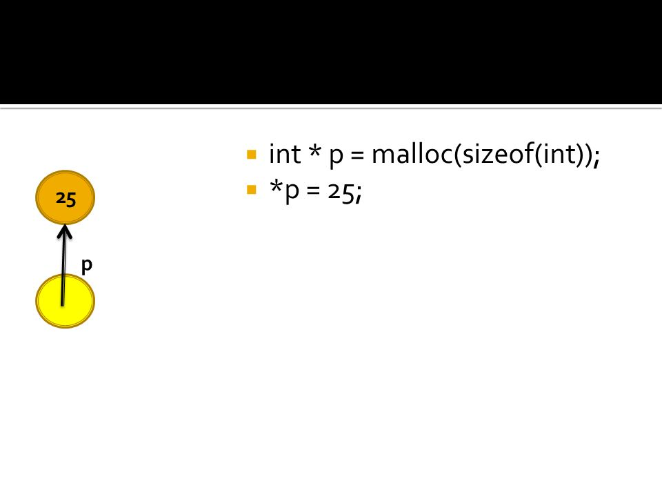 int * p = malloc(sizeof(int)); *p = 25; 25 p