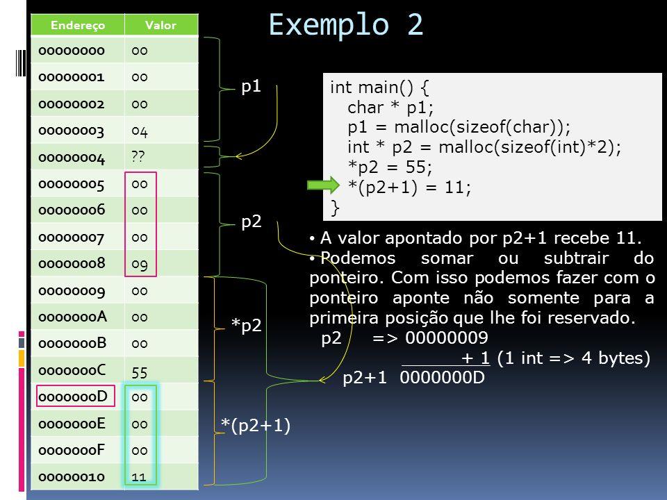 Exemplo 2 int main() { char * p1; p1 = malloc(sizeof(char)); int * p2 = malloc(sizeof(int)*2); *p2 = 55; *(p2+1) = 11; } A valor apontado por p2+1 rec