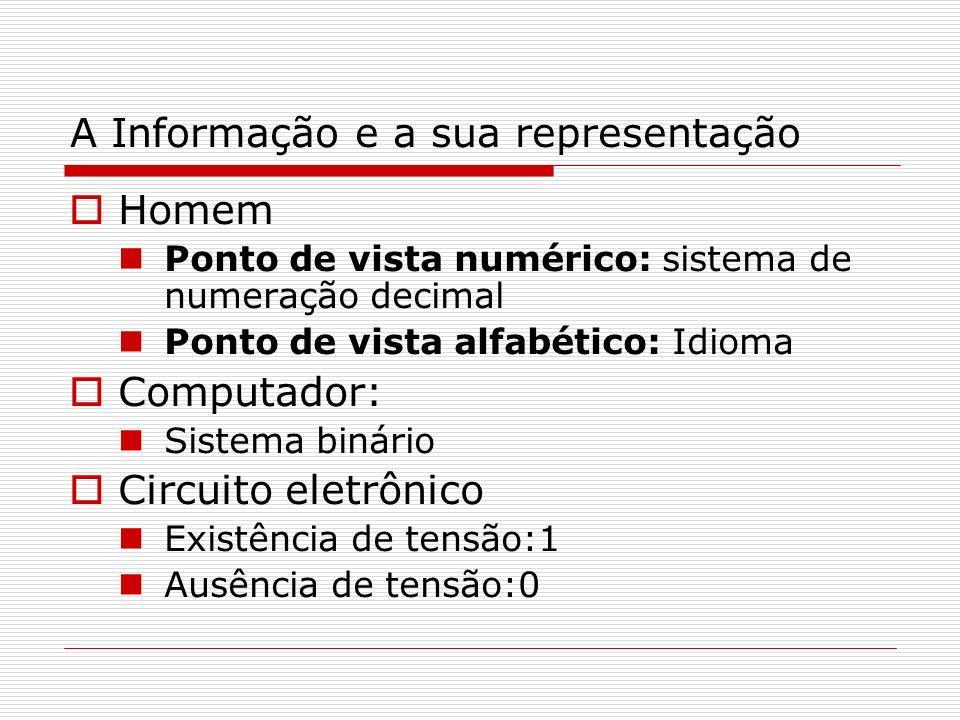 A Informação e a sua representação Homem Ponto de vista numérico: sistema de numeração decimal Ponto de vista alfabético: Idioma Computador: Sistema b