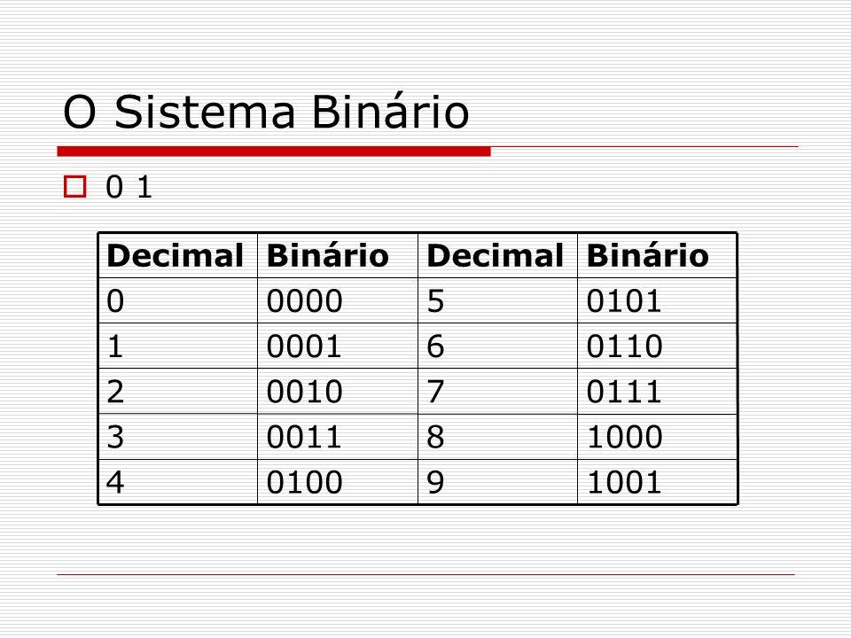 O Sistema Binário 0 1 1001901004 1000800113 0111700102 0110600011 0101500000 BinárioDecimalBinárioDecimal