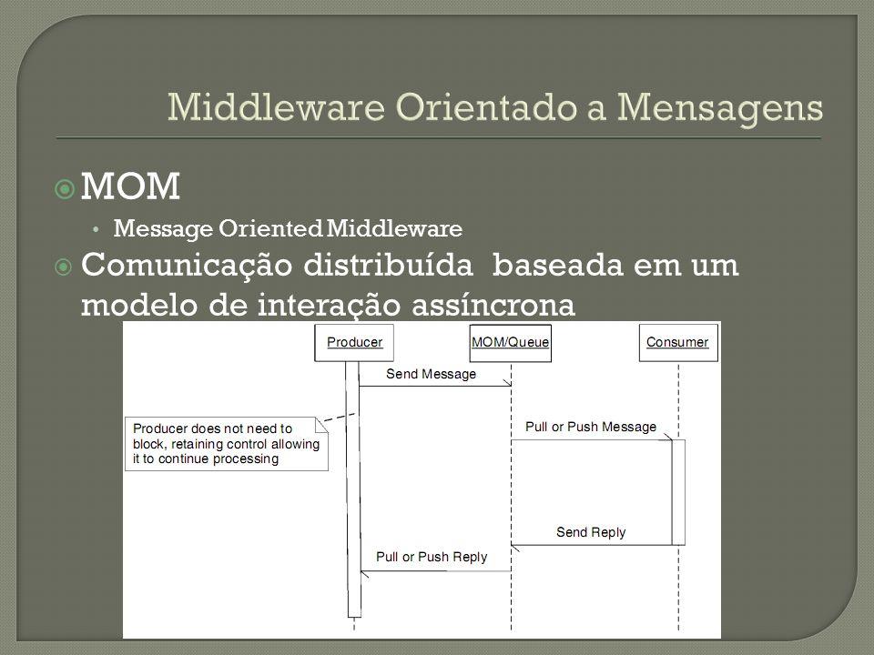 MOM Message Oriented Middleware Comunicação distribuída baseada em um modelo de interação assíncrona