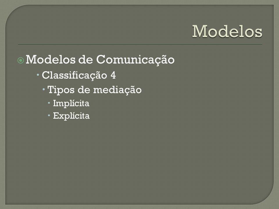 Modelos de Comunicação Classificação 4 Tipos de mediação Implícita Explícita