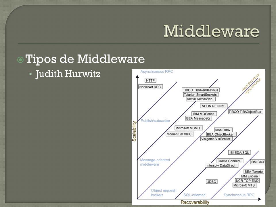 Tipos de Middleware Judith Hurwitz