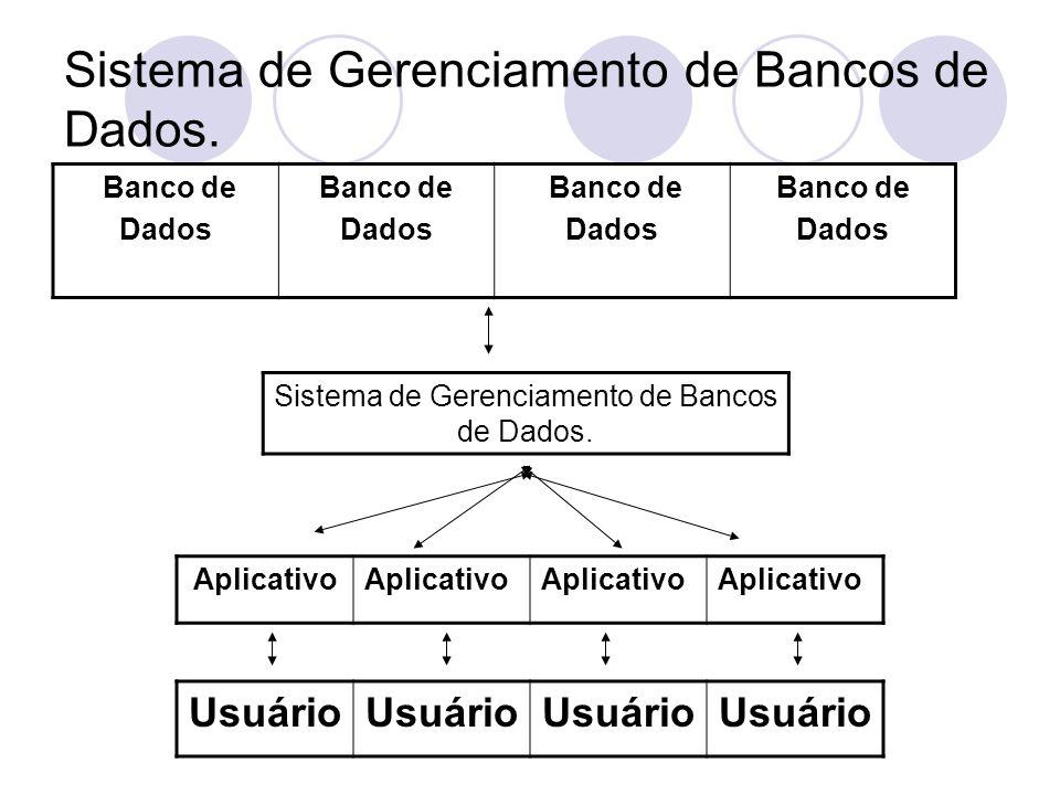 Sistema de Gerenciamento de Bancos de Dados. Banco de Dados Banco de Dados Banco de Dados Banco de Dados Aplicativo Usuário Sistema de Gerenciamento d