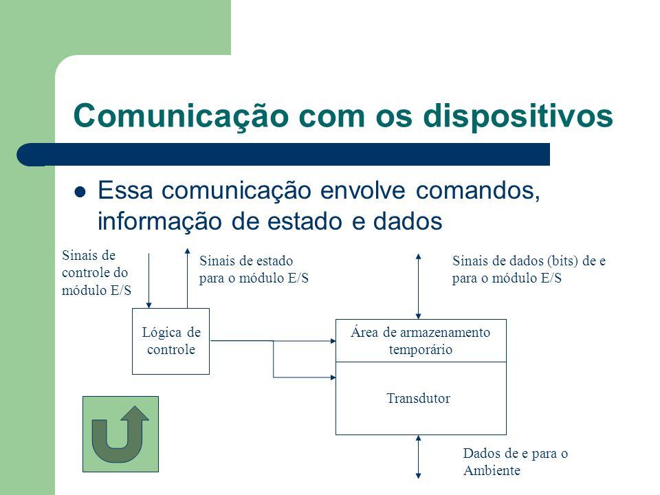 Comunicação com os dispositivos Essa comunicação envolve comandos, informação de estado e dados Lógica de controle Área de armazenamento temporário Tr