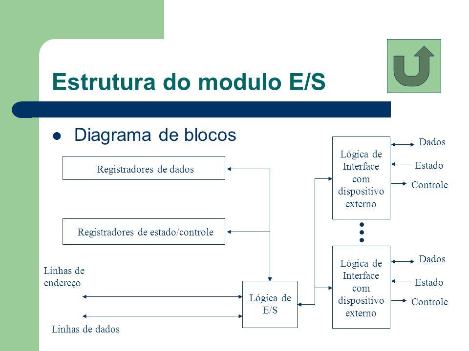 Estrutura do modulo E/S Diagrama de blocos Registradores de dados Lógica de E/S Registradores de estado/controle Lógica de Interface com dispositivo e