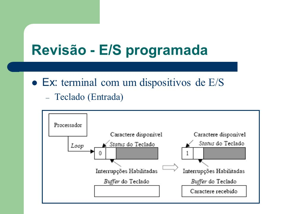 E/S Dirigida por Interrupção (1/5) Processador apenas inicia a operação de E/S Processador habilita interrupções Processador sai do processo, ficando livre para outras tarefas Vantagem: o processador não precisa esperar que o dispositivo acabe operação de E/S.