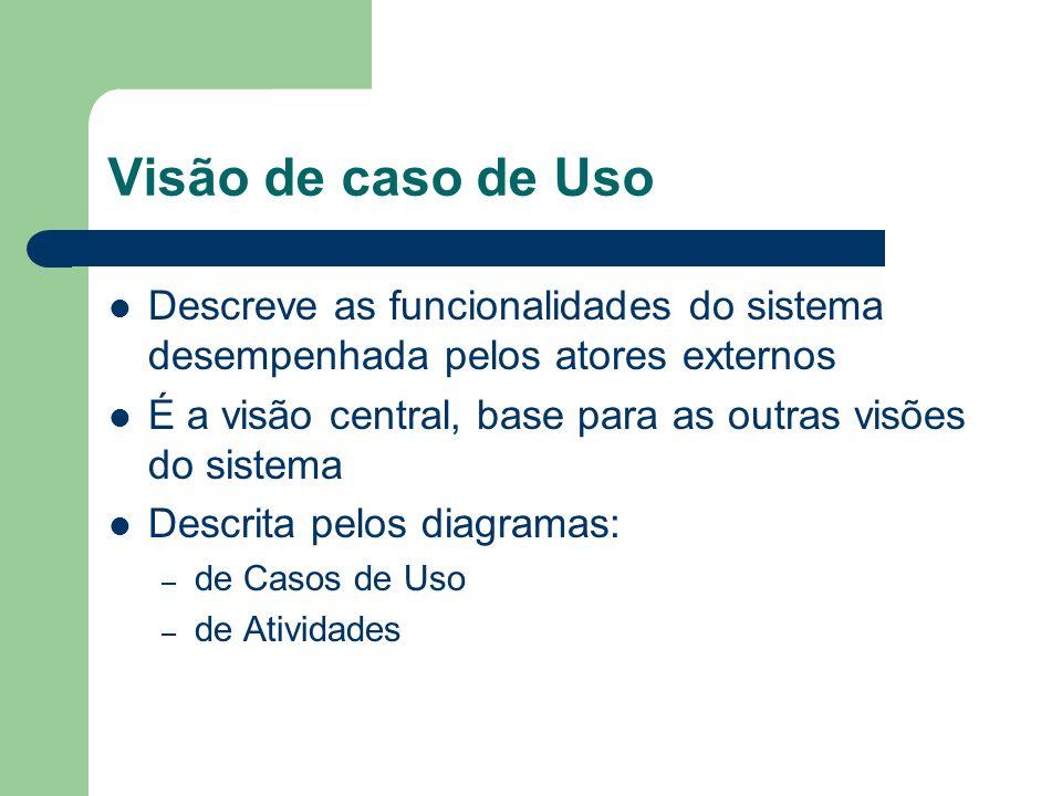 Visão de caso de Uso Descreve as funcionalidades do sistema desempenhada pelos atores externos É a visão central, base para as outras visões do sistema Descrita pelos diagramas: – de Casos de Uso – de Atividades