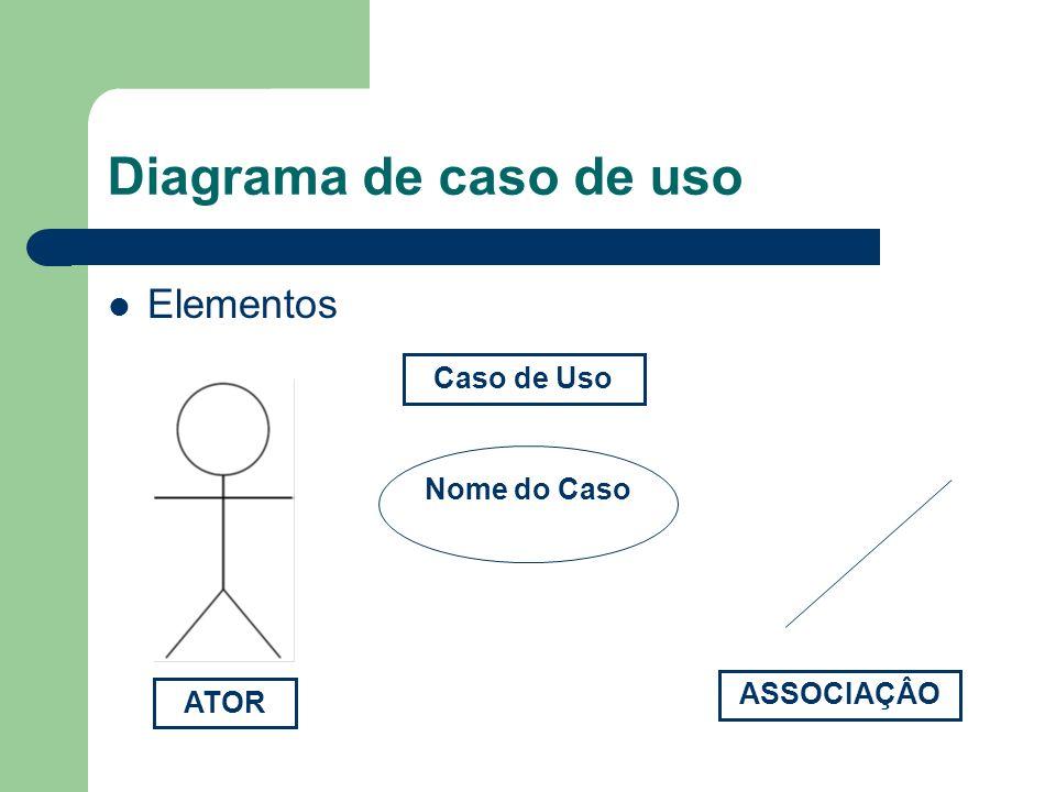 Diagrama de caso de uso Elementos Nome do Caso ATOR ASSOCIAÇÂO Caso de Uso