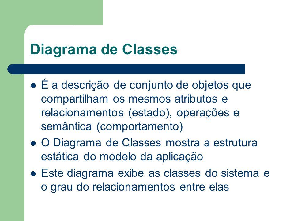 Diagrama de Classes É a descrição de conjunto de objetos que compartilham os mesmos atributos e relacionamentos (estado), operações e semântica (comportamento) O Diagrama de Classes mostra a estrutura estática do modelo da aplicação Este diagrama exibe as classes do sistema e o grau do relacionamentos entre elas