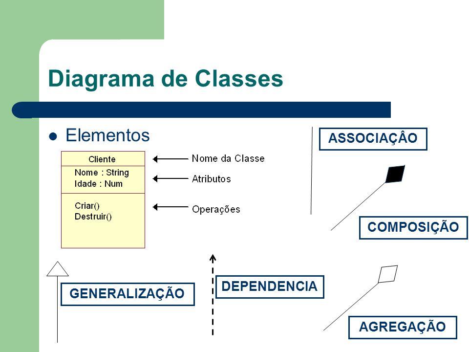 Diagrama de Classes Elementos ASSOCIAÇÂO AGREGAÇÃO COMPOSIÇÃO GENERALIZAÇÃO DEPENDENCIA