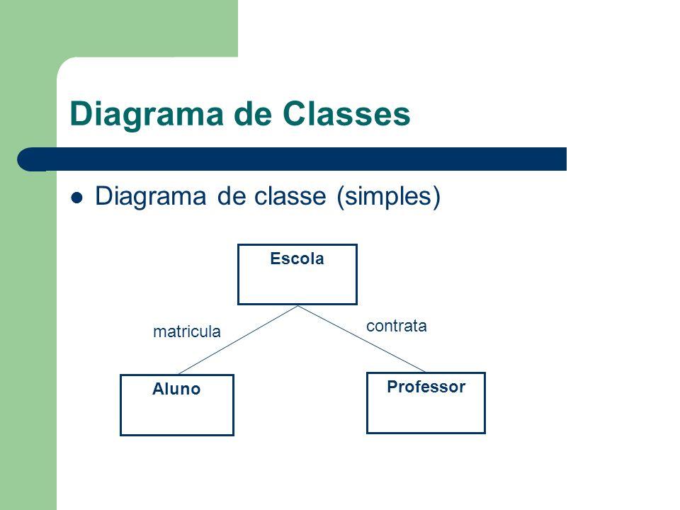 Diagrama de Classes Diagrama de classe (simples) Escola Professor Aluno matricula contrata
