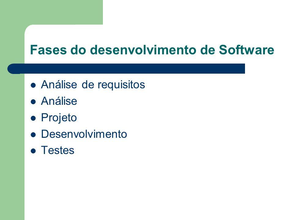 Fases do desenvolvimento de Software Análise de requisitos Análise Projeto Desenvolvimento Testes