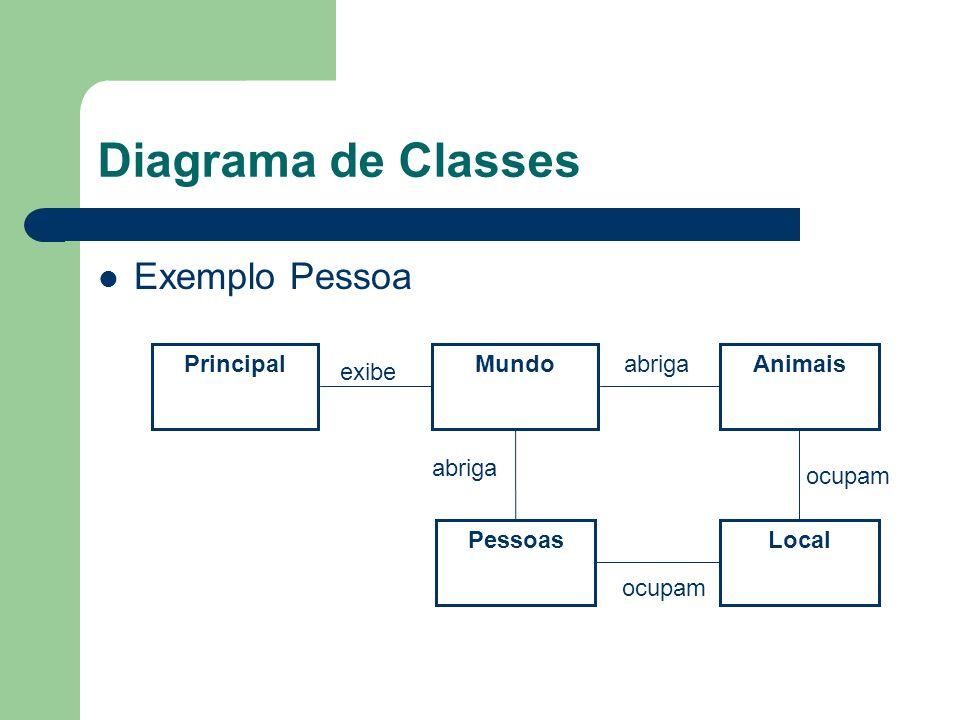 Diagrama de Classes Exemplo Pessoa PrincipalMundo Pessoas exibe abriga Animais Local abriga ocupam