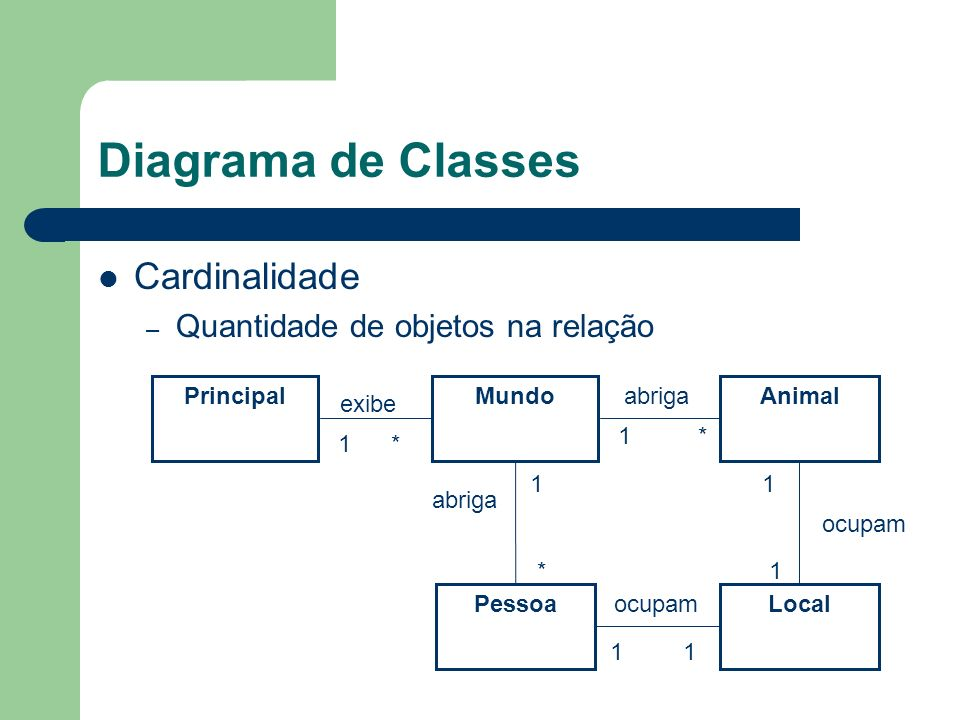 Diagrama de Classes Cardinalidade – Quantidade de objetos na relação PrincipalMundo Pessoa exibe abriga Animal Local abriga ocupam 1 * 1 * ocupam 1 1 *