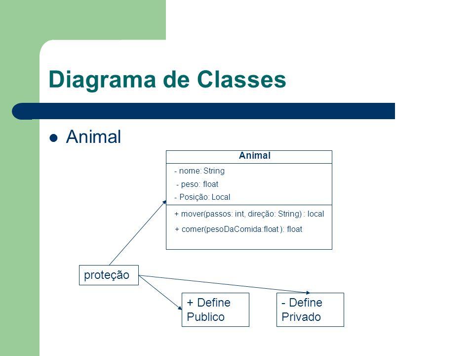 Diagrama de Classes Animal - nome: String - peso: float + mover(passos: int, direção: String) : local + comer(pesoDaComida:float ): float - Posição: Local proteção + Define Publico - Define Privado