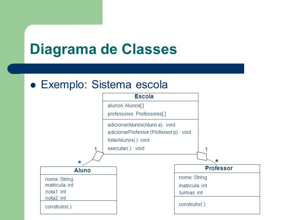 Diagrama de Classes Exemplo: Sistema escola Escola alunos: Alunos[ ] professores: Professores[ ] adicionarProfessor (Professor p) : void adicionarAlunos(Aluno a) : void executar( ) : void listarAlunos( ): void Aluno nome: String matricula: int construtor( ): nota1: int nota2: int Professor nome: String matricula: int turmas: int construtor( ): 1 1 * *