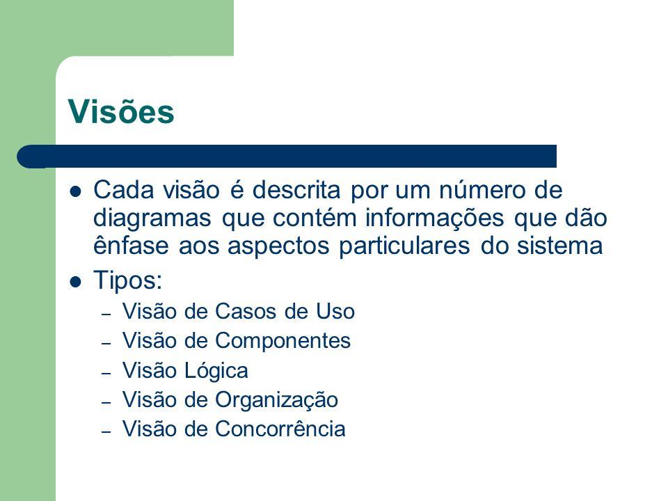 Visões Cada visão é descrita por um número de diagramas que contém informações que dão ênfase aos aspectos particulares do sistema Tipos: – Visão de Casos de Uso – Visão de Componentes – Visão Lógica – Visão de Organização – Visão de Concorrência