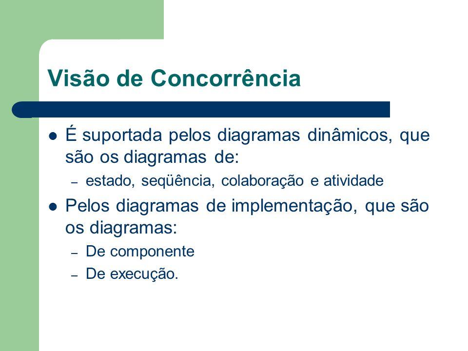 Visão de Concorrência É suportada pelos diagramas dinâmicos, que são os diagramas de: – estado, seqüência, colaboração e atividade Pelos diagramas de